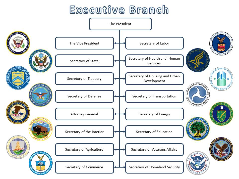 15 cabinet departments gate 4 executive branch departments agencies and more 10034
